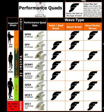 Quad fins setup instructions