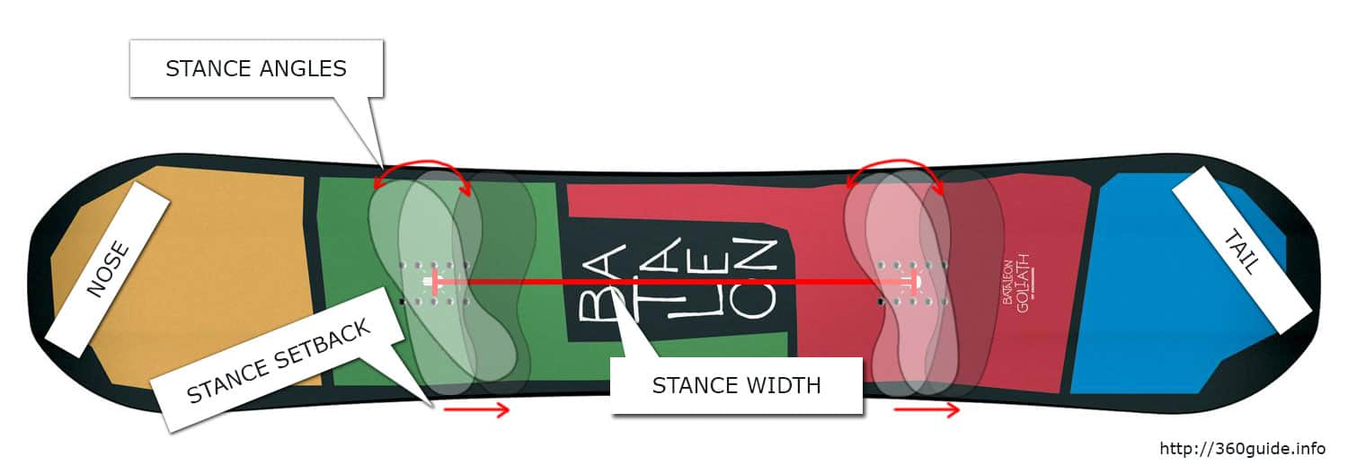 015d1d87bc3b Snowboard Stance  A Complete Adjustment Guide - 360Guide