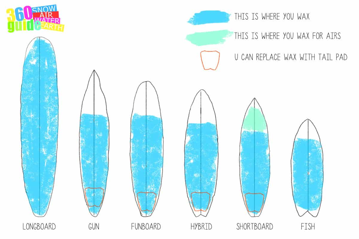 Why Do People Wax Their Surfboards